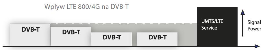 wpływ LTE na DVB - T